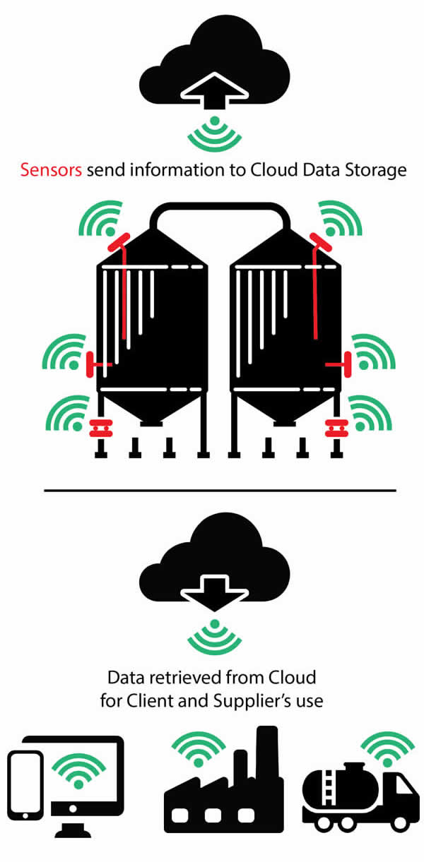 What is Silo Telemetry